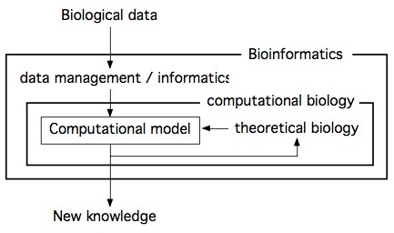 Simplified (& generic!) bioinformatics flow chart