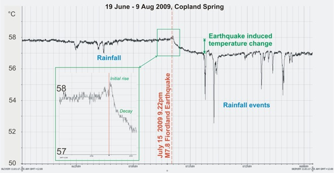Figure: Spring water temperature, where it emerges from the ground, shows short-term fluctuations caused by rainfall events as well as a sustained decline following the July 15 earthquake. [Credit: Simon Cox and Delia Strong, GNS Science]