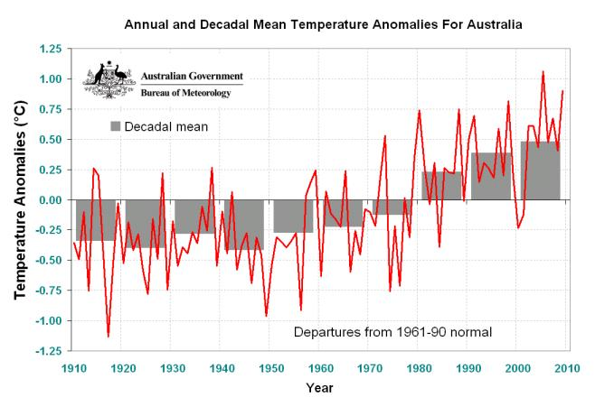 Source: Australian Bureau of Meteorology