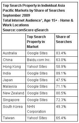 Google reigns supreme everywhere... except China