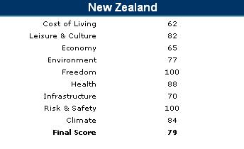 International Living's ratings for New Zealand (0 = bad, 100 = good)