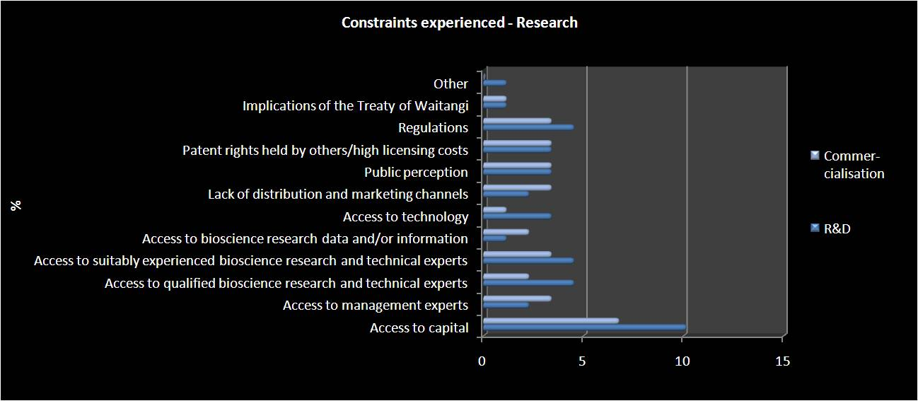 constraints research