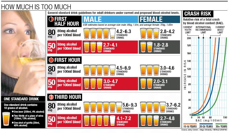 Blood alcohol - Herald Infographic - April 9, 2010