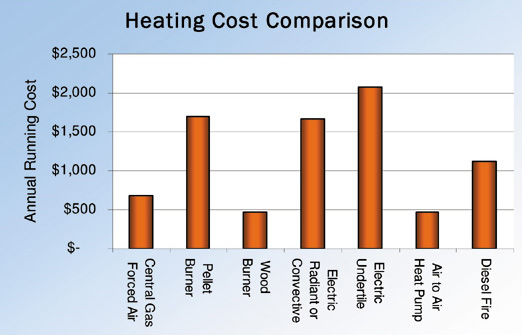 heating-cost-comparison