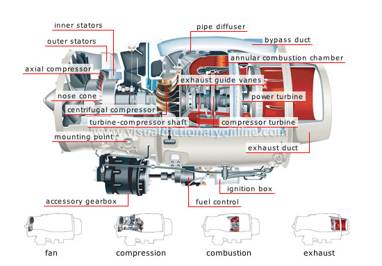 The airplane jet engine: Complex in its simplicity