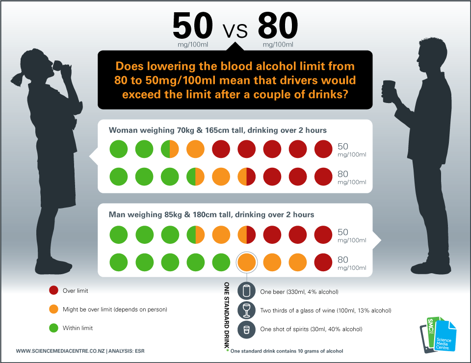 SMC infographic on blood alcohol limits