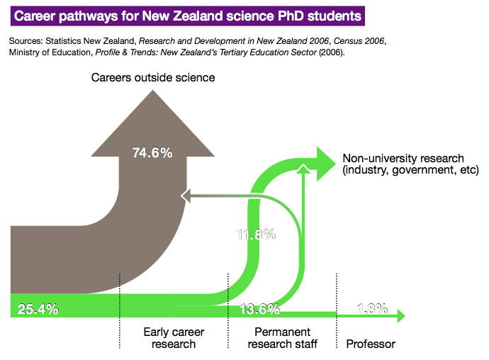 Sciblogs | Career pathways for NZ science Ph.D. students