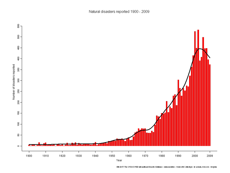 Frequency Of Natural Disasters In Indonesia