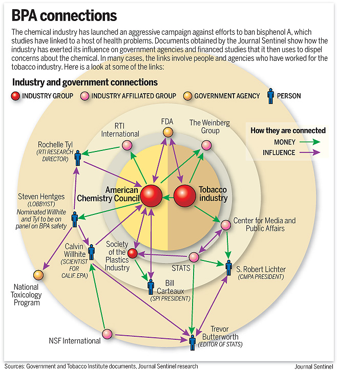 bpa connections