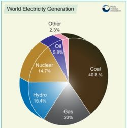 Sources of Electricity Worldwide