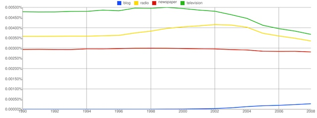 ngram-blog-newspaper-radio-tv