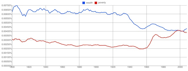 ngram-wealth-poverty