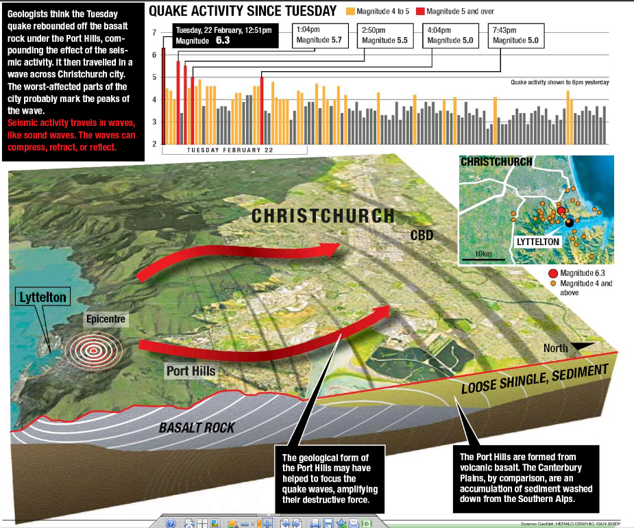 christchurch earthquake infographic