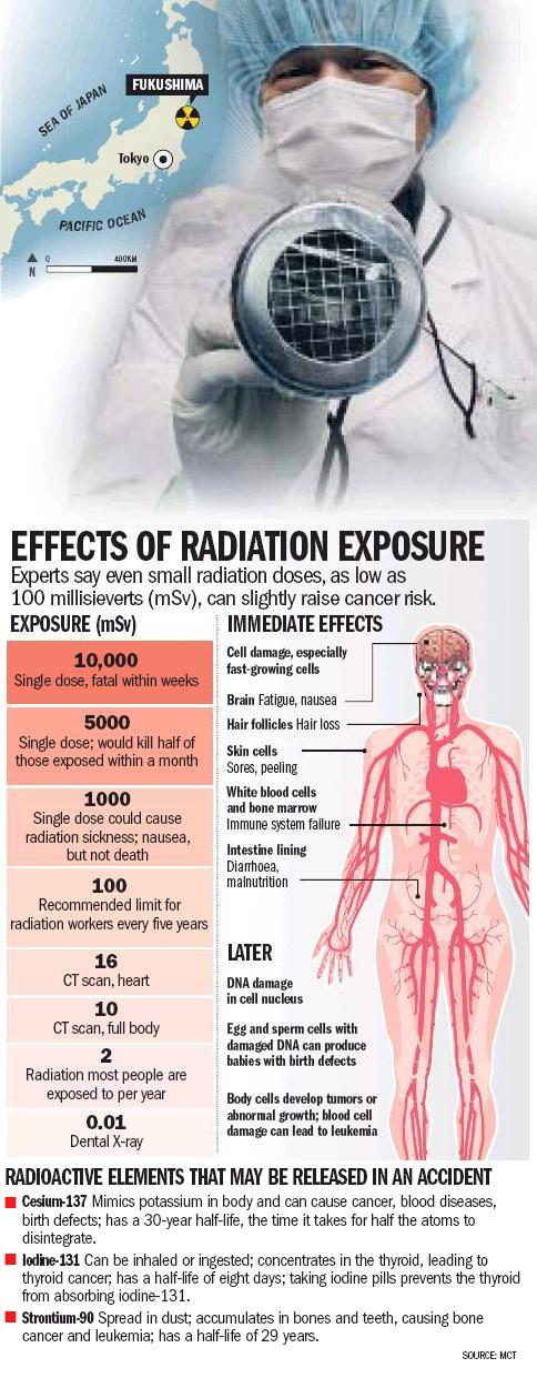 the effects of radiation on cancer
