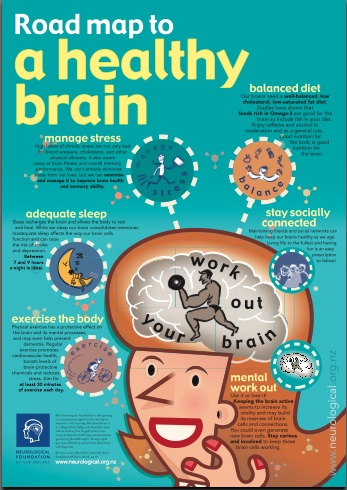 road-map-to-healthy-brain-poster