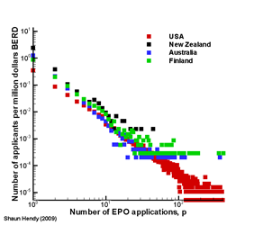 Applicant distribution by BERD