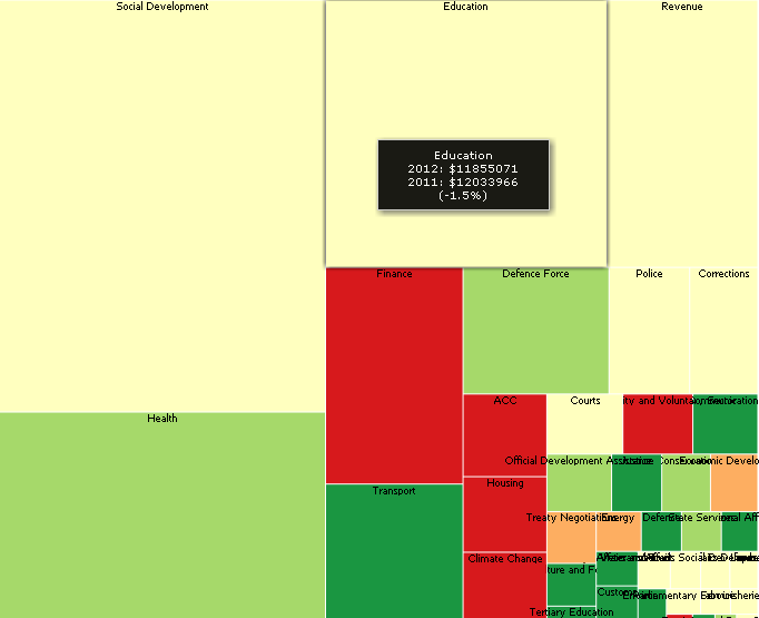 Treemap of NZ Budget 2011