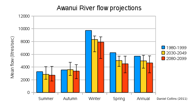 AwanuiRiverCCProjections