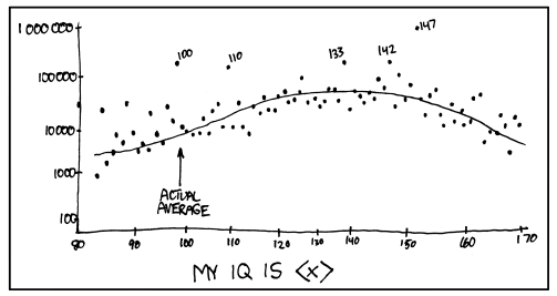 Distribution of IQ claims on google. Source from xkcd #715