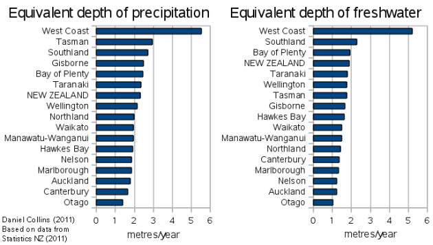 Average annual precipitation and freshwater flow, expressed as depth evenly distributed over the area, for each region and New Zealand as a whole.