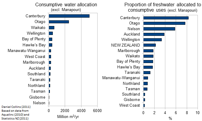 Water Allocation