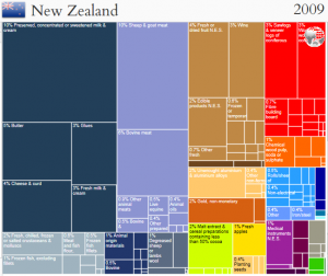 New Zealand's exports in 2009. Source: Hausmann et al. (2011). Atlas of Economic Complexity