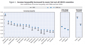 OECD (2011). Divided we stand Figure 1.