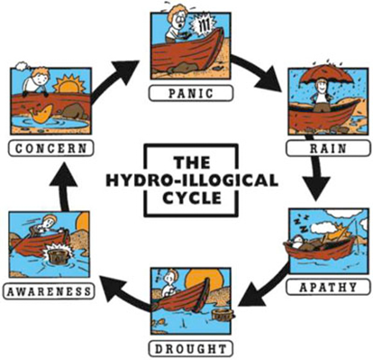 HydroIllogicalCycle