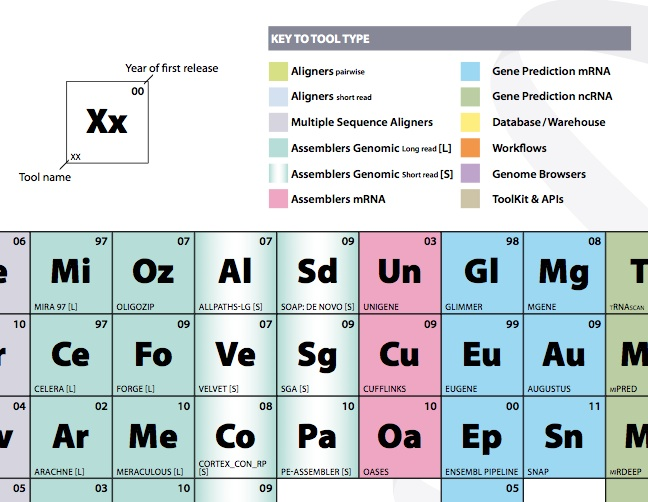 bioinfo periodic table