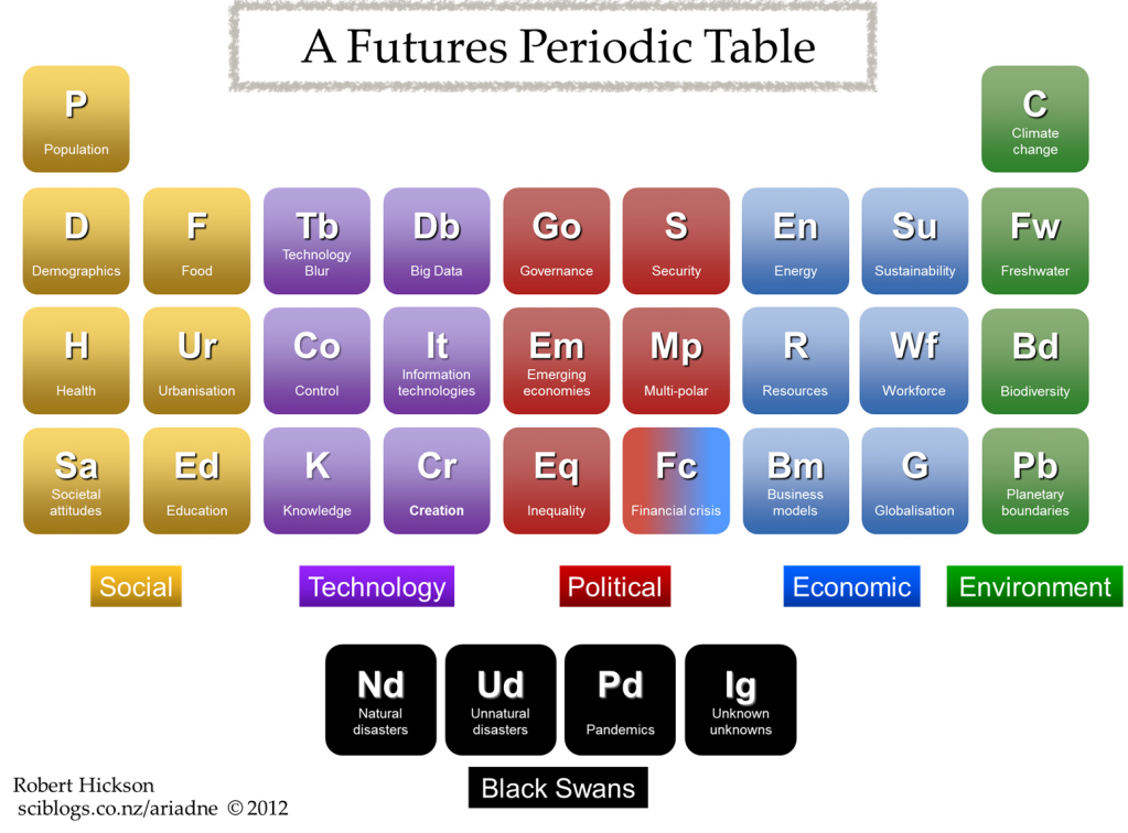 A Futures Periodic Table
