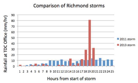 Comparison of the 2011 and 2013 storms, measured at the Tasman District Council office.  Rainfall totals over the period of graph are nearly identical.