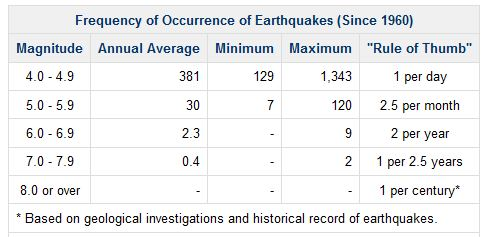 NZ_EQ_frequency117since1960