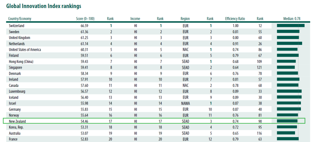 Global Innovation Index rankings 2013