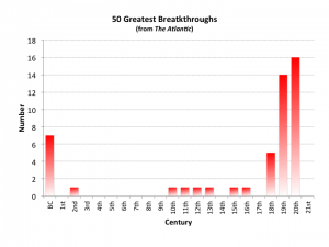 50 Greatest breakthroughs