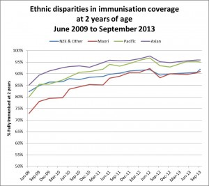 Coverage at 2 by ethnicity 2009-2013