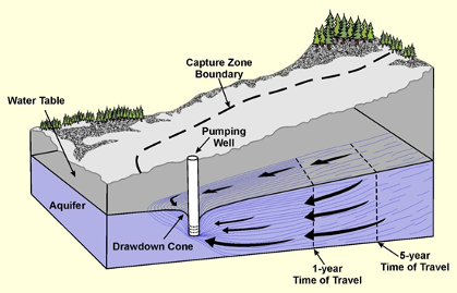 Idealised shape of the capture zone for a well in a homogeneous isotropic unconfined aquifer. The regional groundwater flow direction is from right to left (modified from Ministry of the Environment, British Columbia 2004).