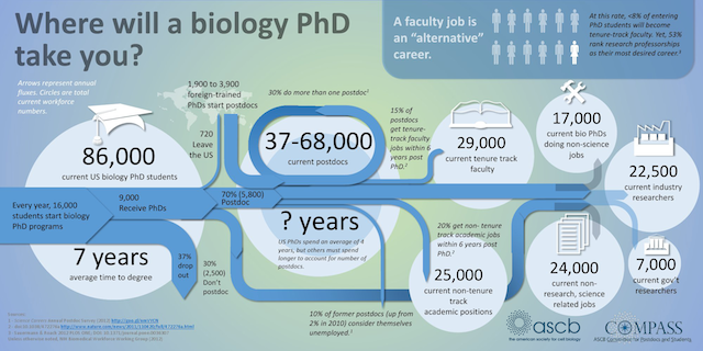 (Source: the acsb post, 'Where Will a Biology PhD Take You?' by Jessica Polka.)