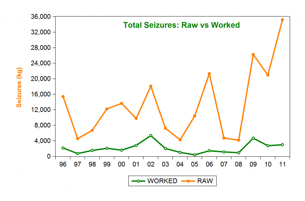 raw vs worked
