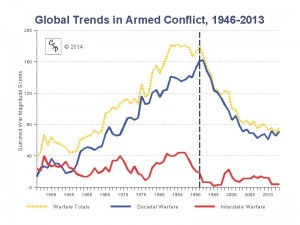 Source: Center for Systemic Peace - http://www.systemicpeace.org/conflicttrends.html
