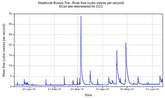 Heathcote River flow at Environment Canterbury's Buxton Tce gauging site showing the March 5 flood peak.