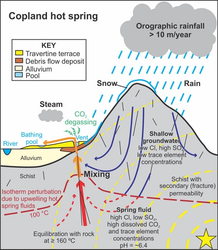 Figure 4. Graphical summary of the hydrothermal system producing hot springs in the Southern Alps, which has been shown to be sensitive to shaking from distal earthquakes.