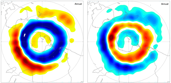 Changes in the location and intensity of the Southern Hemisphere storm track according to the phase of the SAM. Blue colours indicate reductions in storm activity and red/brown colours indicate increases in storm activity. In the negative SAM (left), storm activity is reduced over the southern oceans and is increased near 40°S. In the positive SAM (right), storm activity is increased over the southern oceans and is reduced near 40°S.