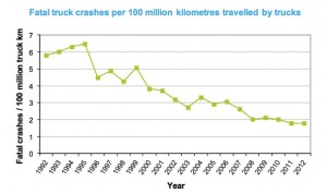 Fatal crashes involving trucks in New Zealand. Source: Ministry of Transport