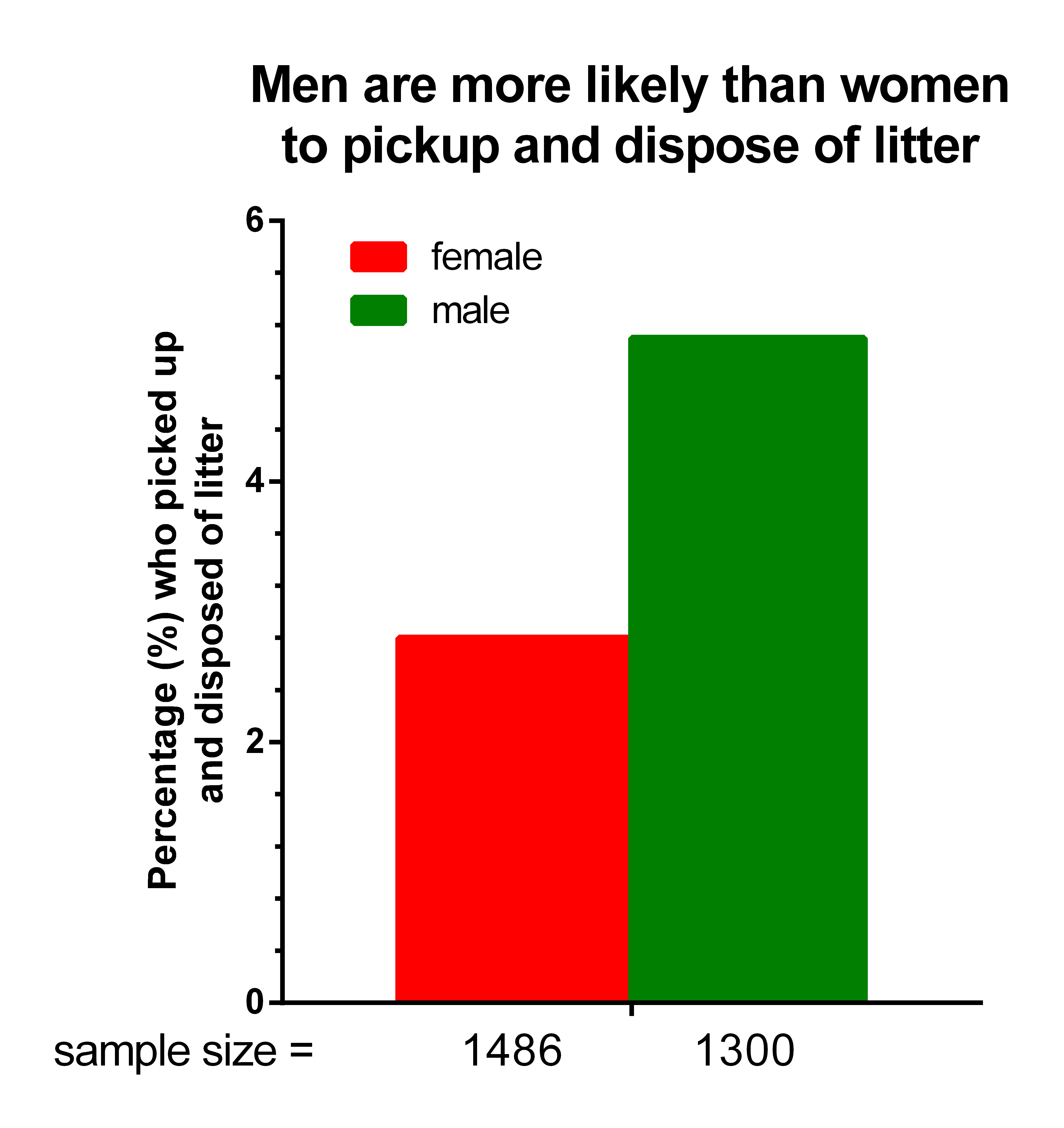 Image: Are women more 'environmentally friendly'?