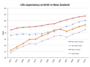 Trends in life expectancy at birth in New Zealand. Source: Statistics NZ