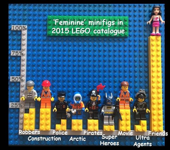 Siouxsie Wiles lego graph 1