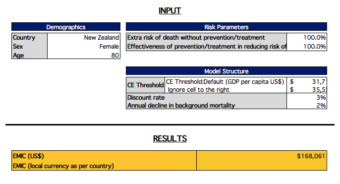 Estimated Maximum Intervention Cost (EMIC) - International version