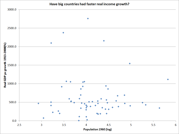 Image: Big countries don't seem to have got richer faster