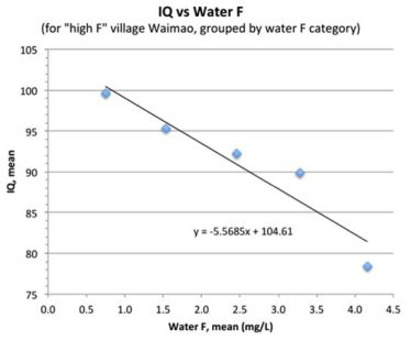 Image: Connett misrepresents the fluoride and IQ data yet again