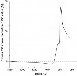 The14C bomb curve. Courtesy of Richard Gillespie.